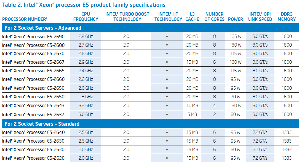 Intel Xeon Processor E5-1600/2600 Product Families: Overview ...