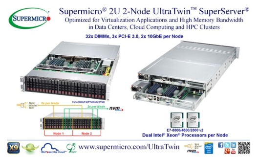 Supermicro 2U 2-Node UltraTwin